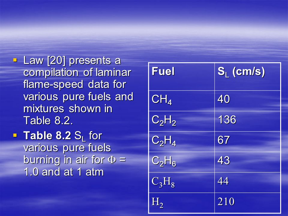 Law [20] presents a compilation of laminar flame-speed data for various pure fuels and mixtures shown in Table 8.2.